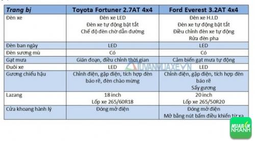 So sánh xe Ford Everest 2017 và Toyota Fortuner 2017: Ngoại thất