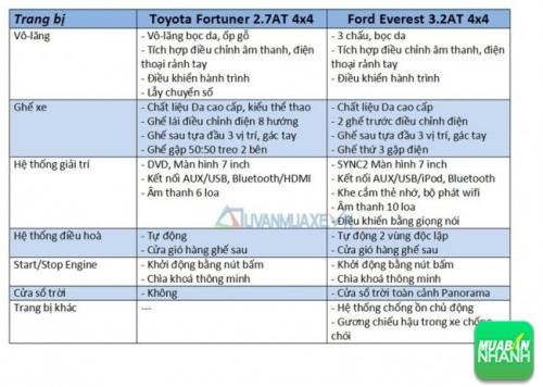 So sánh xe Ford Everest 2017 và Toyota Fortuner 2017: Nội thất & Tiện nghi