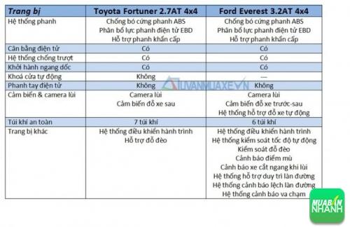 So sánh xe Ford Everest 2017 và Toyota Fortuner 2017: An toàn