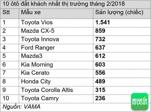 Top 10 xe ô tô đắt khách nhất thị trường việt nam 02/2018